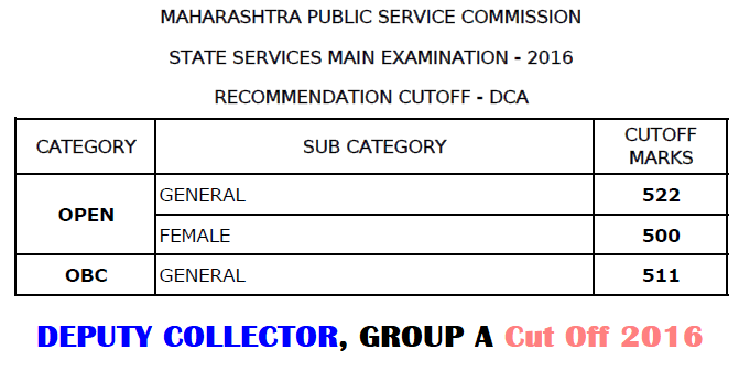 MPSC Deputy Collector Exam Cut off 2016