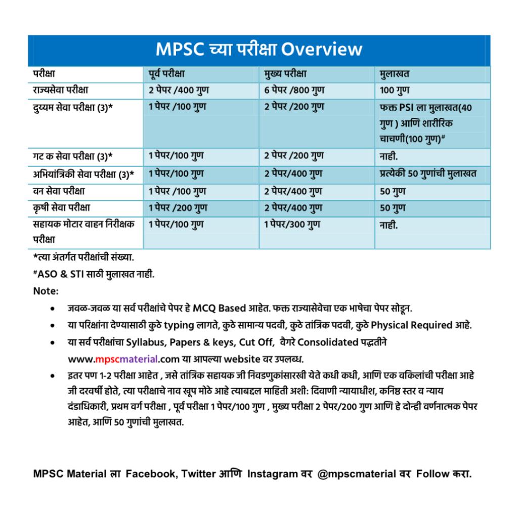 MPSC Exam Information